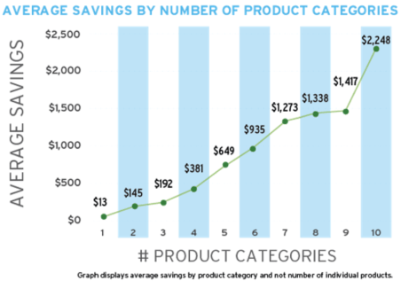 First Tech Federal Credit Union Average Savings by Number of Product Categories-min