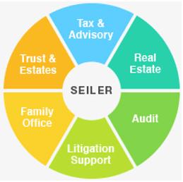 Seiler Integrated Approach-min