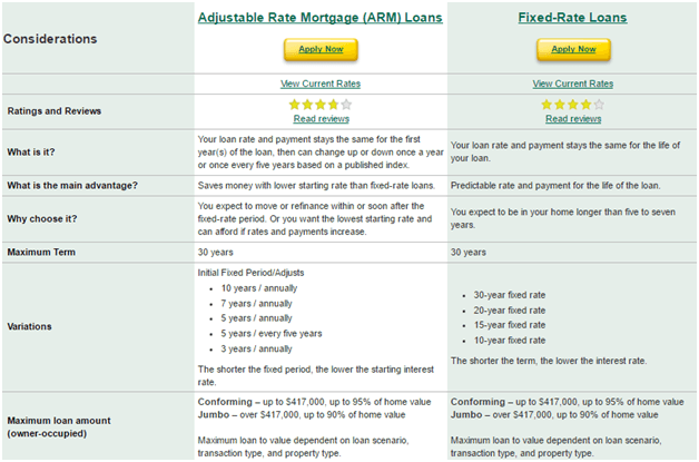 Dcu Car Loan >> Mortgage Refinance Rates January 2017