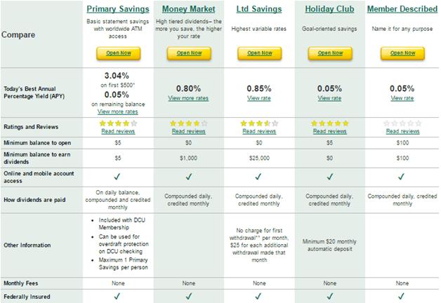 Dcu Car Loan Reviews