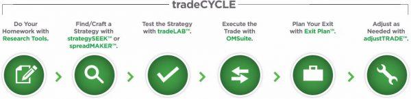 Best trading platforms for options