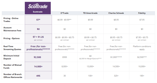 How much does it cost to trade options on td ameritrade