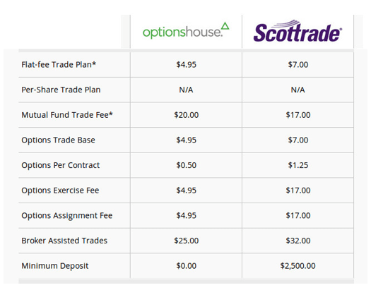 Option trade fee comparison