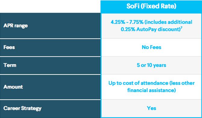 Sofi Reviews What Is Sofi Should You Use It Is Sofi