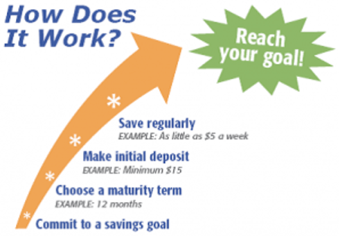 Lower East Side People's Federal Credit Union Super Saver CD Review-min