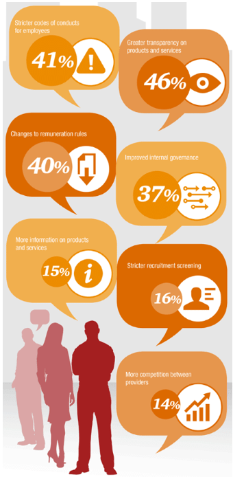 What consumers value in a bank in the UK-min