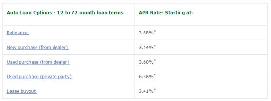 auto loan refinance-min