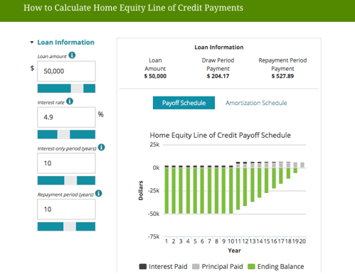Best Interest Rates On Home Equity Line Of Credit