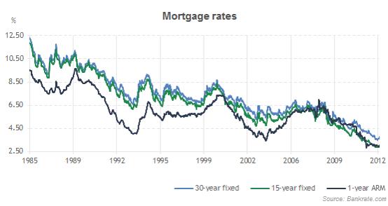 Mortgage ratess daily mortgage rates chart