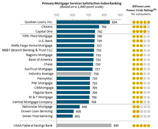 What Are The Top Rated Mortgage Companies