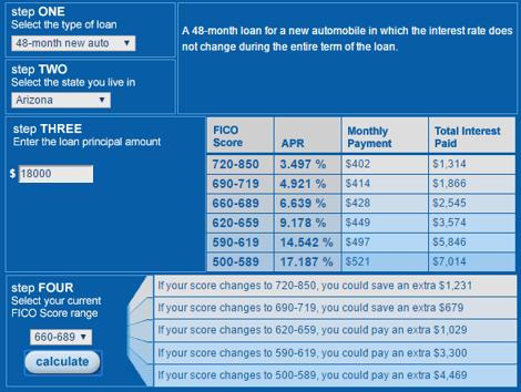 Persönliche Darlehen Zahlung Rechner Zinsen nur