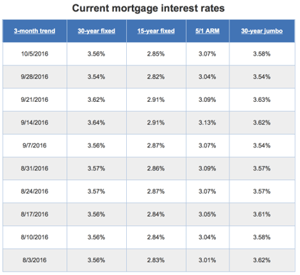 Compare Mortgage Rates  6 Tips To Mortgage Interest Rates. Plastic Surgeons In Houston Texas. Organization Systems For Home. Recruitment Agencies In Kenya. Medical Billing Companies In New Jersey. Information About Starting A Business. How To Start An Adoption Agency. Tax Preparations Online Mid Market Definition. How To Start Wedding Photography Business