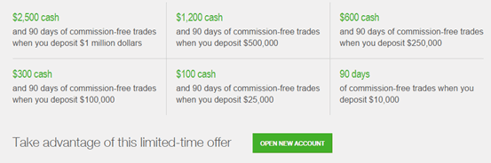 How do you trade options on fidelity