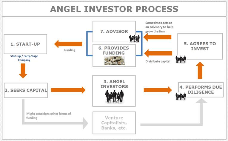 Angel Investor Investing Process