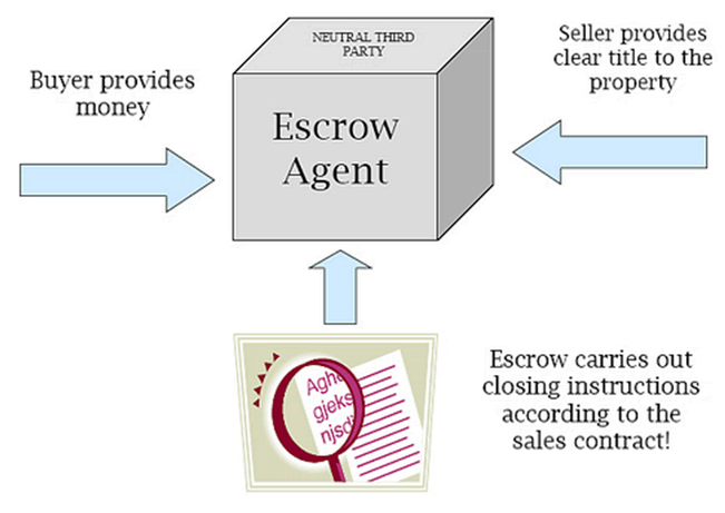 What is an escrow? Escrow process flow