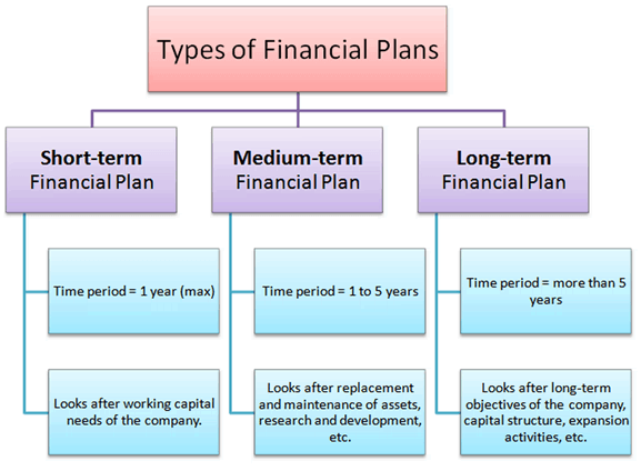 three types of financial plans what is a financial plan advisoryhq