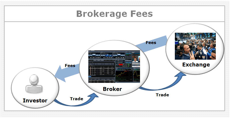 What is a Brokerage Fee? Definition and Overview