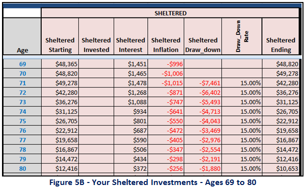 Your Sheltered Investments - Ages 69 to 80