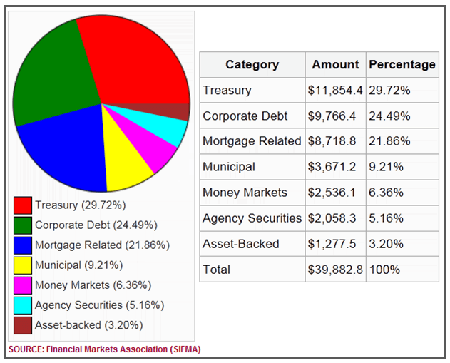 The size of the US Bond Market from the Financial Markets Association (SIFMA) that includes a pie chart and a table of the specific categories