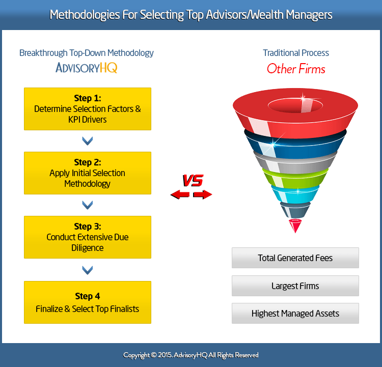 AdvisoryHQ Financial Advisor Selection Methodology