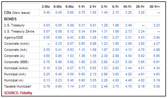 A table comparison of different yields for different types of government and non-government bonds at different maturity periods. Sourced from Fidelity.com