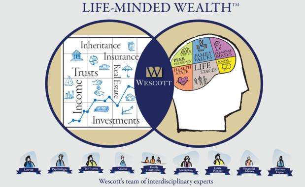 oakland wealth management