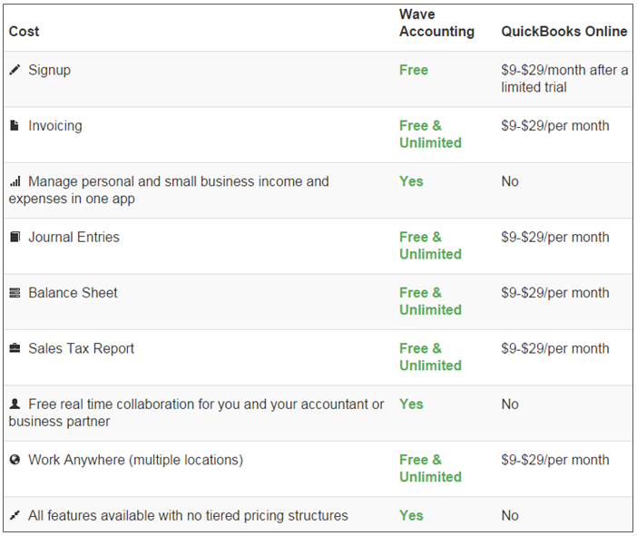 Wave Accounting vs. QuickBooks comparison table