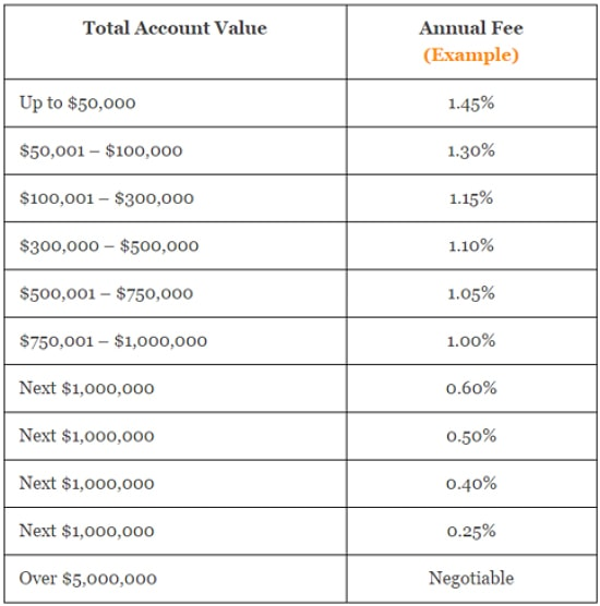 asset management fees