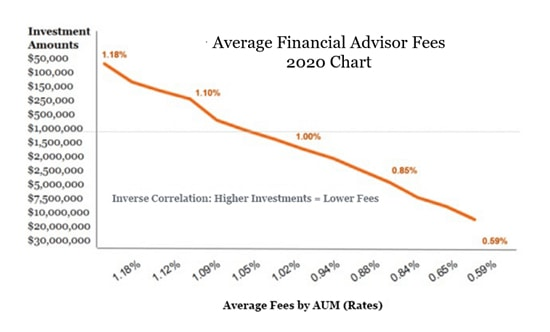 financial adviser fees