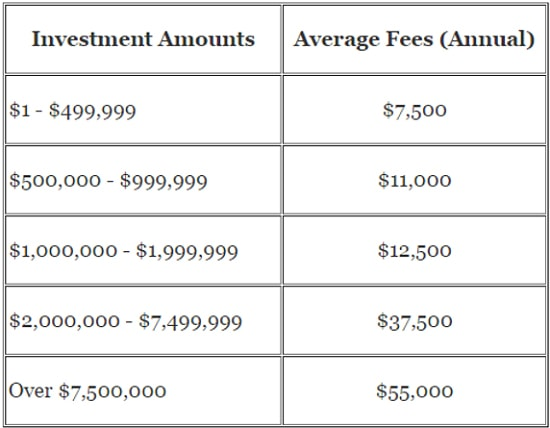 wealth management fees