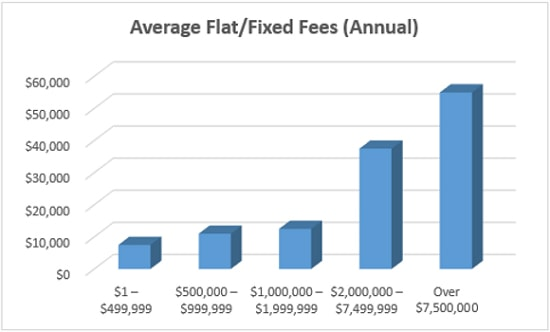 investment management fees comparison