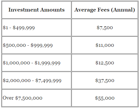 Average Flat Financial Advisor Fees (Annual Fees)
