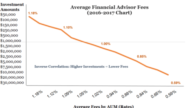Average Investment Manager Fees and Costs - Chart