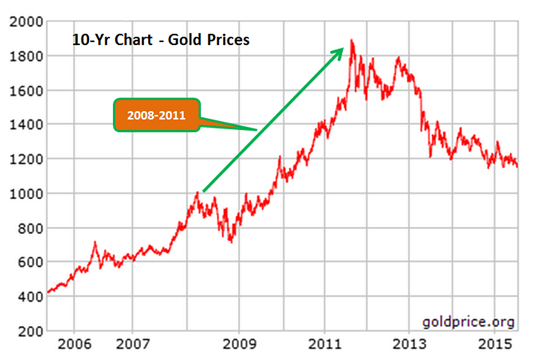 Chart - Gold Prices - Is It Time to Buy Gold (Investing in Gold)