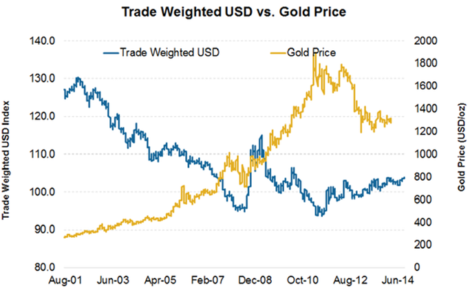 Gold prices vs. USD - is buying gold a good investment