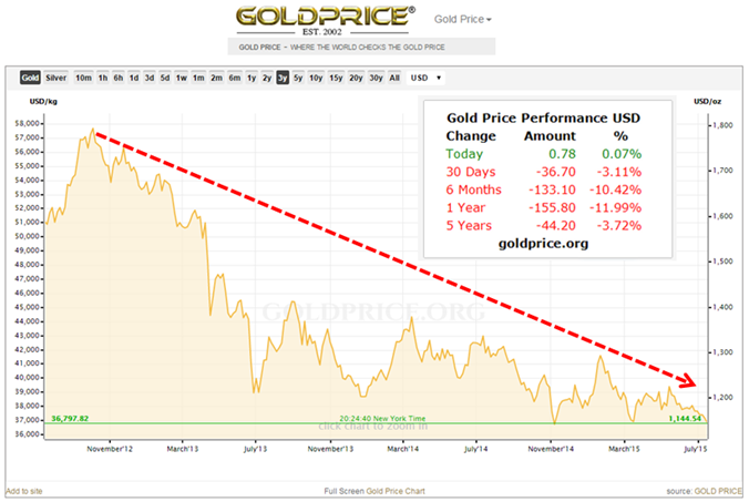 gold  good investment   investing  gold silver buy gold advisoryhq