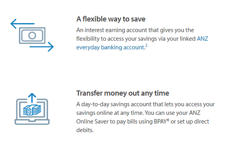 ANZ Online Saver Review Features and Benefits