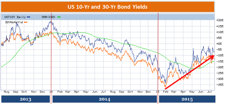 US government 10-yr and 30-yr bond yields - charts