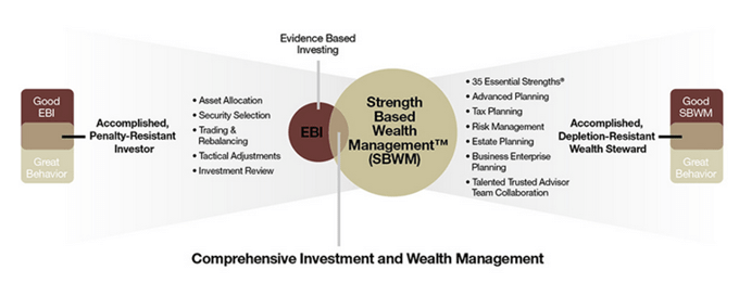 comprehensive investment and wealth management-min