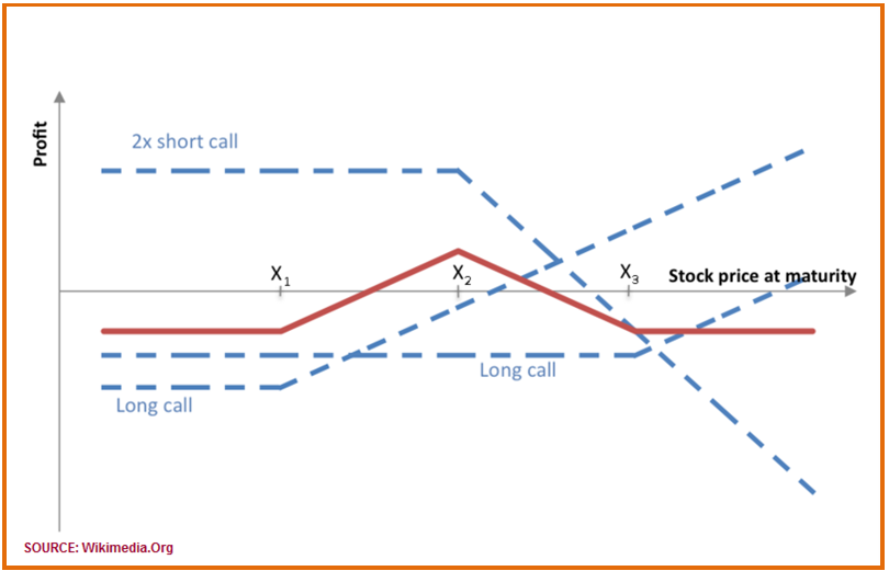Proven option spread trading strategies