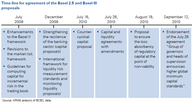 basel iii and basel ii framkeworks and timelines