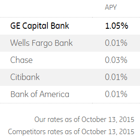 GE Capital Bank Savings Rates