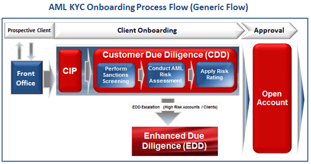 aml kyc onboarding lifecycle process flow
