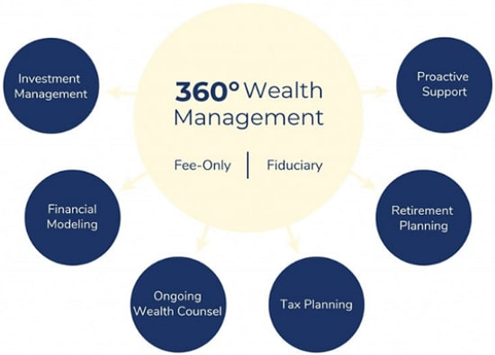 boston wealth management