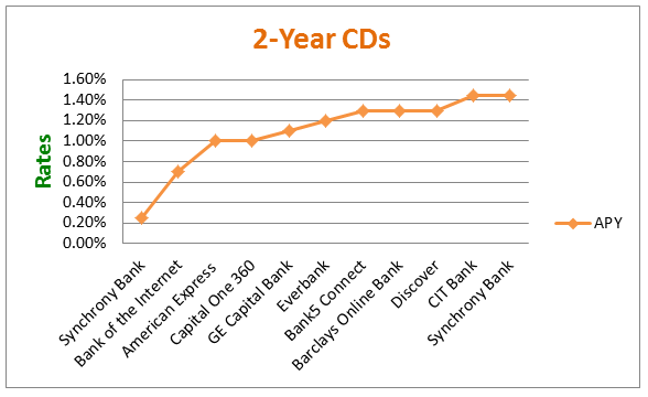 2-Year CD Rates - Comparison