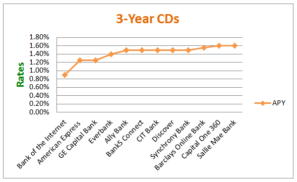 3-Year CDs - 36 Months CD Rate Comparison