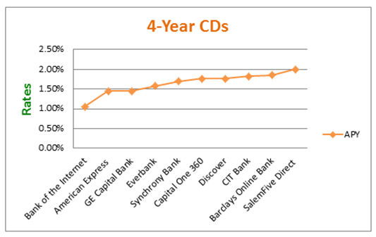4-Year CDs - CD Rate Comparison