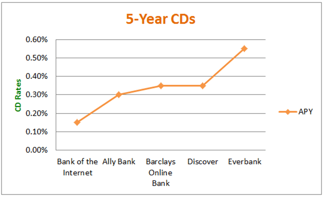 5-Year CD Rate - Top CD Interest Rates