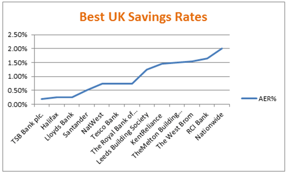 Best UK Savings Rates