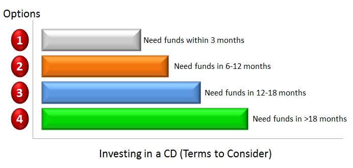CD Calculator - CD Rate Savings Calculations